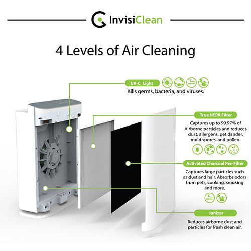 Introducing the InvisiClean Aura 4 in 1 Air Purifier